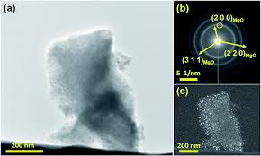 the cycling stability of the in situ formed mg based nanocomposite
