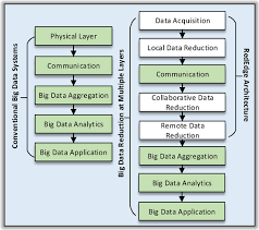 jsan free full text rededge a novel architecture for big data