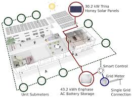 network floor plan layout in on the ground floor u2014how apartments can join the solar boom