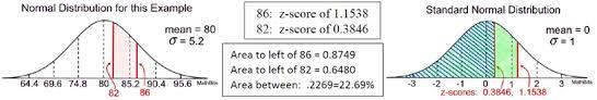 Normal Standard Table Understanding Z Scores Mathbitsnotebook A2 Ccss Math
