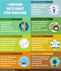 7 interesting facts about stem education visual ly