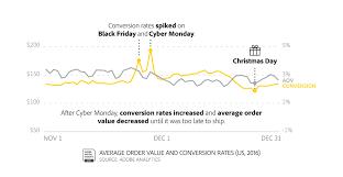 black friday argentina 2017 adi holiday 2016 unwraps new online shopping behaviors