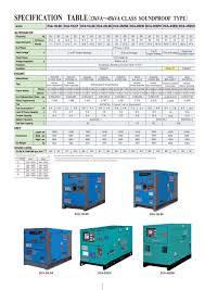 dca series generators by denyo