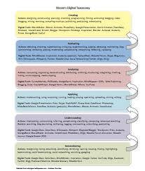 psdclassroom2025 bloom u0027s digital taxonomy u0026 lesson design