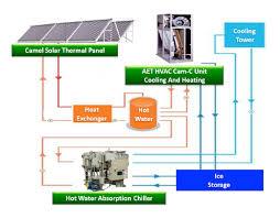 use solar solar cooling camel solar