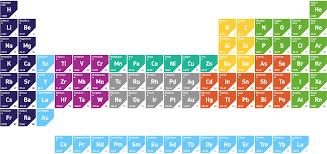 radioactive elements on the periodic table pvd thin film materials precious metals aci alloys inc