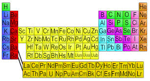 Royal Society Of Chemistry Periodic Table Periodic Table Chemistry