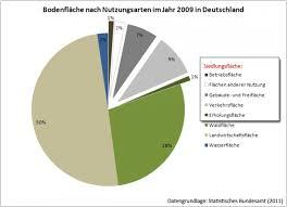 fl che deutschland glokal change flaechennutzung lokal deutschland 1