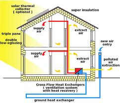 Whole House Ventilation Unit David Baker Architects Sustainable Design Literacy A Foundation