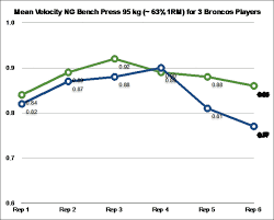 Rep Chart For Bench Press Dan Baker Responds To Velocity Based Training Round Table