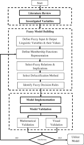 fuzzy based model for predicting failure of oil pipelines