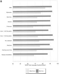 Categories For A Resume Language Of Early And Later Identified Children With Hearing Loss