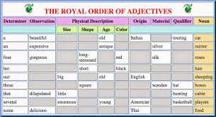 the royal order of adjectives hip books