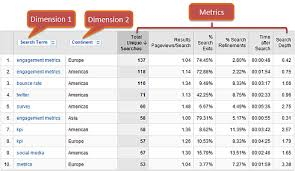 web analytics 101 definitions goals metrics kpis dimensions