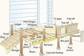 What Is A Banister On Stairs Terminology Of Decks