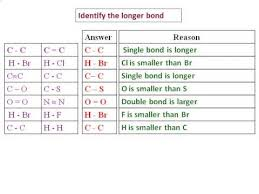 Bond Energies Table Bond Length And Bond Strength Youtube