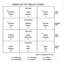 breastplate stones 12 tribes names on the twelve stones the tabernacle the breastplate