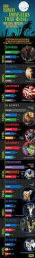 Halloween Monster Trivia by Here U0027s A Fun Infographic Showing The Dominant Movie Monster For