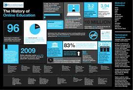 the history of education onlinecolleges net