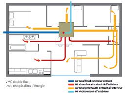 vmc pour cuisine clé 6 ventilation flux avec récupération de chaleur
