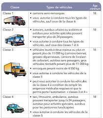 bureau permis de conduire classes de permis de conduire voirie et travaux publics