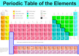 Periodic Table Metalloids Presentation Name