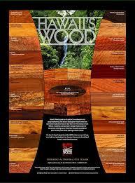 hawaii s wood brand