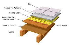 underfloor heating help for diy and trade