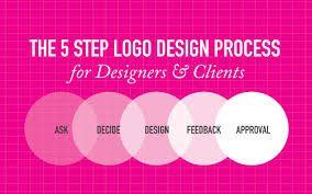 design a logo process the 5 step logo design process for designers clients just creative