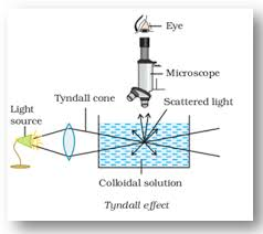 the scattering of light by colloids is called solved exles on surface chemistry study material for iit jee