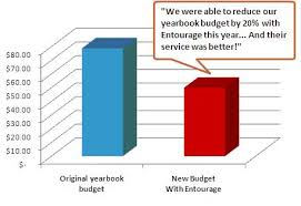 yearbook prices yearbook budget analysis yearbook price analysis entourage