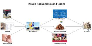 when does ikea have sales what startups can learn from ikea u2013 bolt blog
