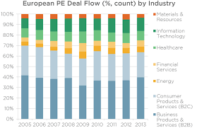 2013 in review 4 equity takeaways from europe pitchbook
