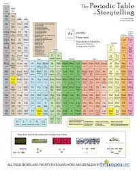 Basic Periodic Table The Periodic Table Of Storytelling Visual Ly