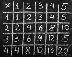 Learn Times Tables When Should My Child Learn Times Tables With Pictures