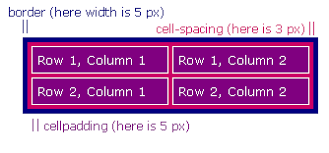 Table Cell Spacing Table Properties