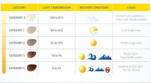 Vitre Louisiana by Difference Between Polarized And Normal Sunglasses Louisiana