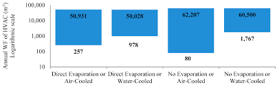 Data Centers Title Sustainability Free Full Text The Water Footprint Of Data Centers