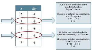 solving quadratic equations using tables texas gateway