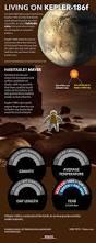 on an alien planet exoplanet kepler 186f infographic