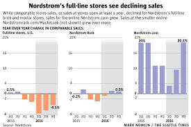 Nordstrom Help Desk Number Nordstrom U0027s Big Beautiful Stores Are Losing Ground The Seattle