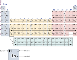 N Periodic Table 8 4 The Exclusion Principle And The Periodic Table Physics