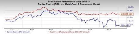 darden restaurants obamacare darden banks on cheddar s buy sales initiatives risks stay