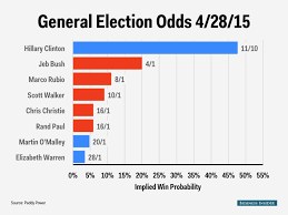 My 2016 Presidential Election Electoral Map Prediction by 2016 Election Odds Business Insider