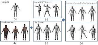 semantic parametric reshaping of human body models semantic scholar
