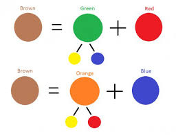 how to mix brown from a limited palette of primary colors feltmagnet