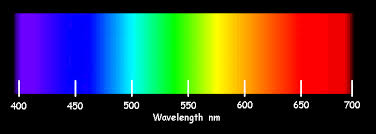 what is the wavelength of red light digital camera