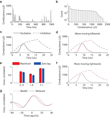 propagating waves can explain irregular neural dynamics journal