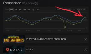 pubg aug steam spy on twitter it happened pubg just had more concurrent