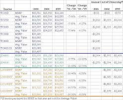 Ads Depreciation Table Tractor Depreciation Schedule